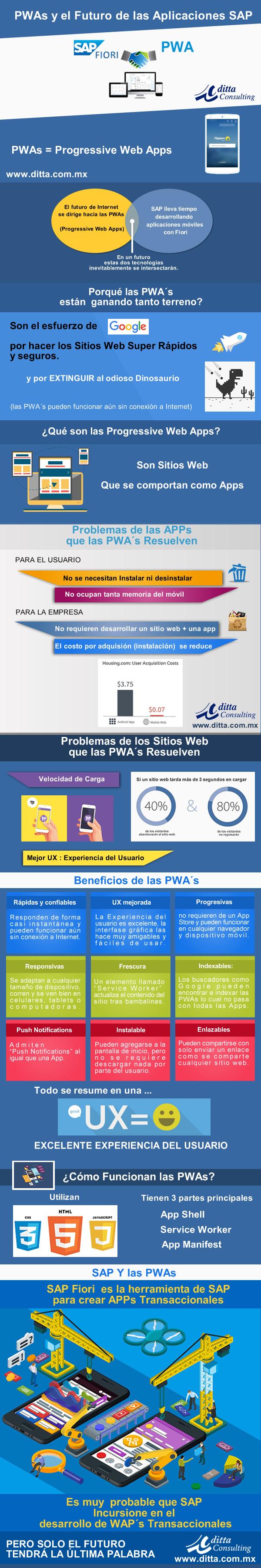 SAP y las Progressive Web Apps infografico