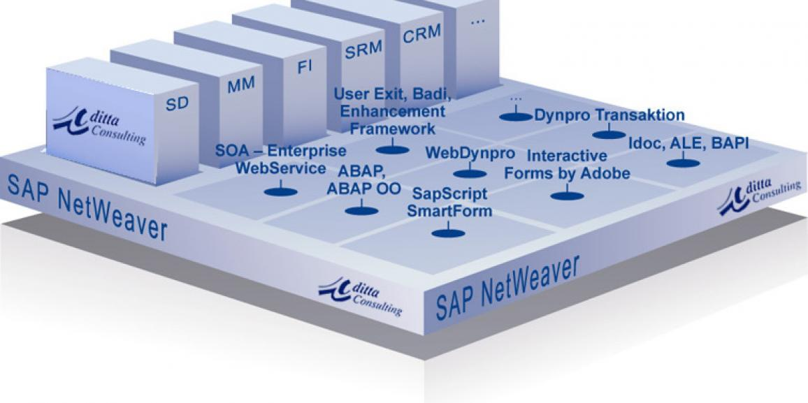SAP NetWeaver qué es y que integra